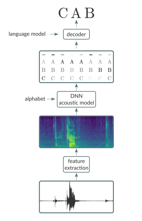 End-to-end speech recognition