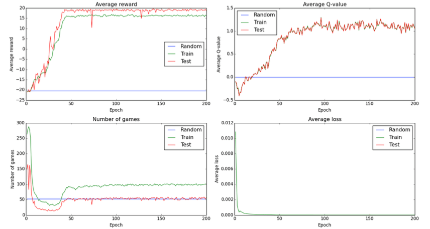 Evaluate the Performance Of Deep Learning Models