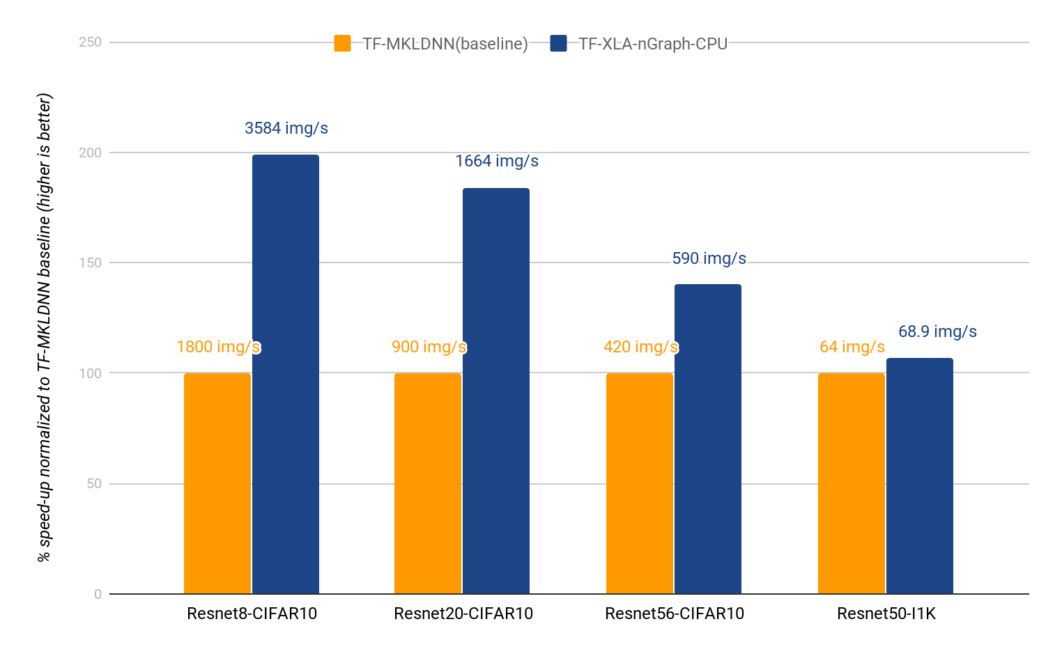 High-performance TensorFlow* on Intel® Xeon® Using nGraph