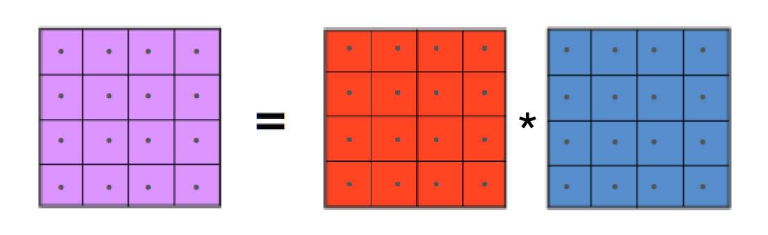 Transforms for 3×3 filters