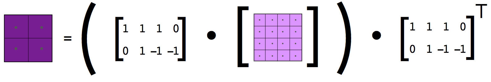 convolutions using dot products