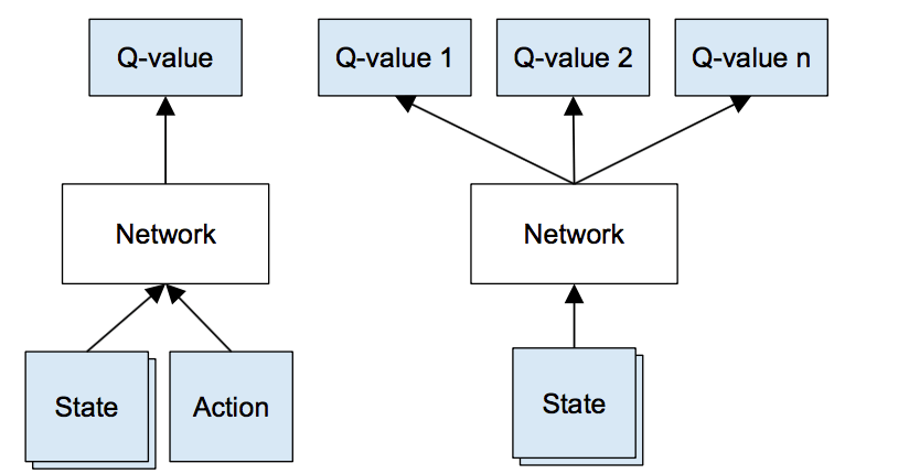 deep q network example