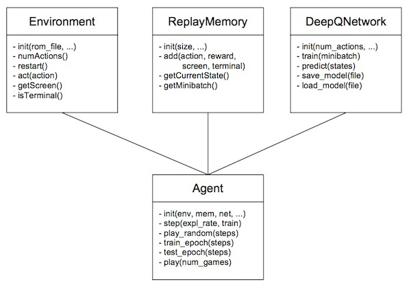 how to implement dqn