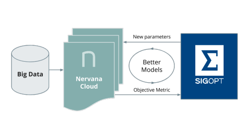 use SigOpt with the Nervana Cloud